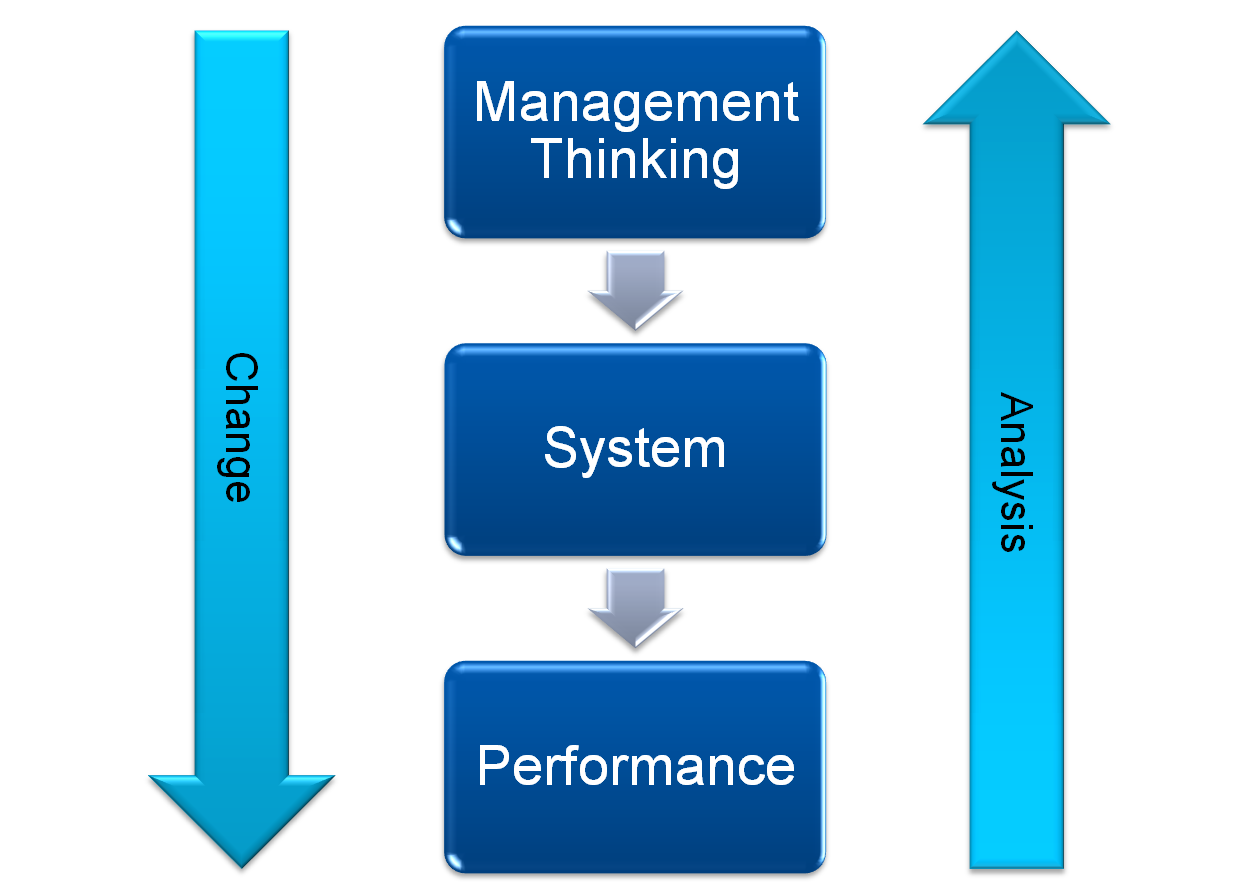 the concepts in system thinking This paper proposes a definition of systems thinking for use in a wide lies the answer to defining the elusive concept of systems thinking in a way that will.